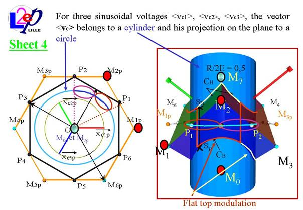 thesis on space vector modulation View space vector modulation research papers on academiaedu for free.